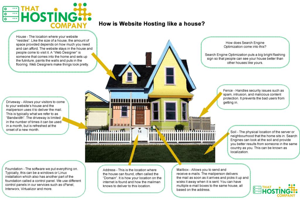 House Analogy of Hosting